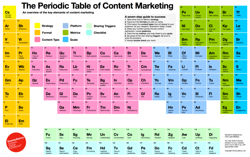 The_Periodic_Table_of_Content_Marketing.png
